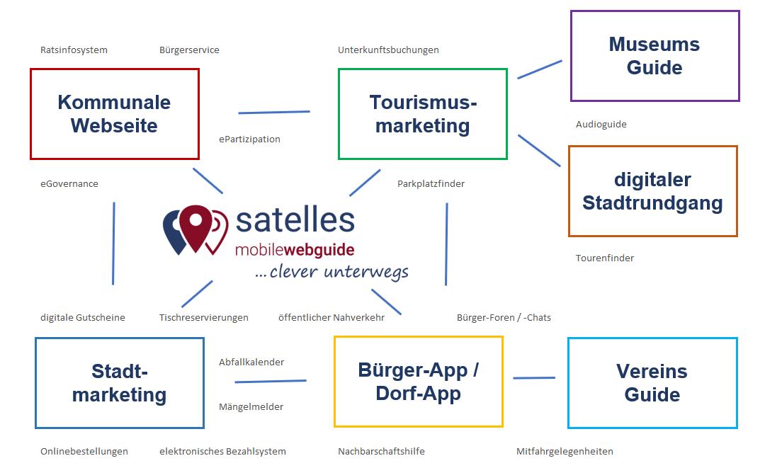 mobilewebguide, Web App, Web Guide, Modular